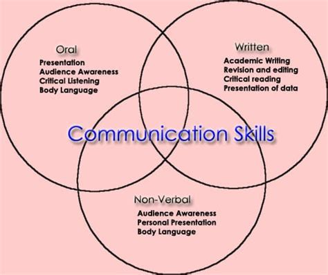 Importance of Communication in Work Place Essay Major Tests